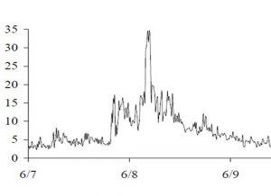 Ocean Surveys - Turbidity Monitoring