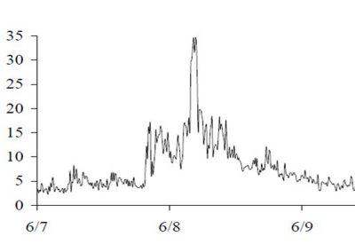 Turbidity Monitoring